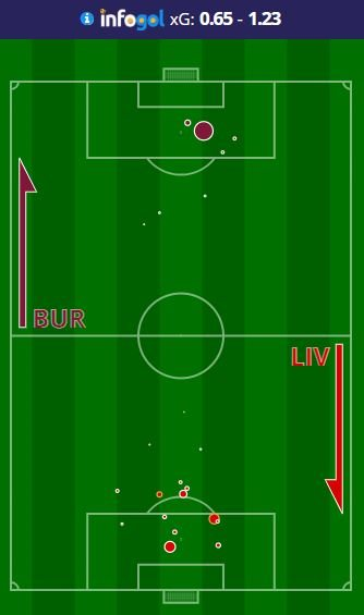 Mapa de Chutes do Burnley vs Liverpool