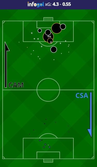 Mapa de Chutes do Atlético MG vs CSA