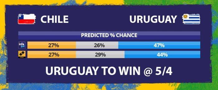 Chances pré-jogo do Chile vs Uruguai