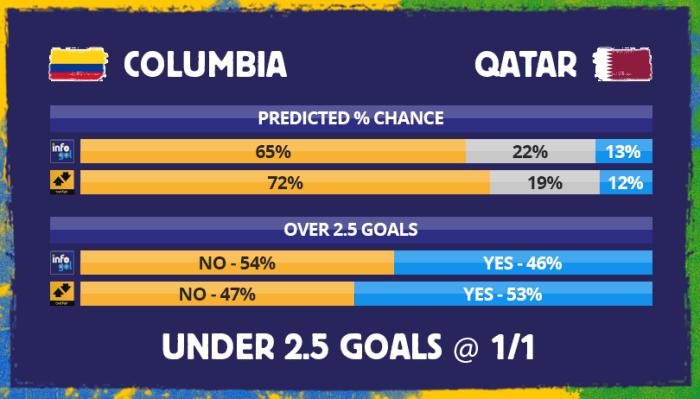 Chances pré-jogo do Colômbia vs Catar
