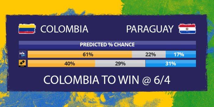 Chances pré-jogo do Colômbia vs Paraguai