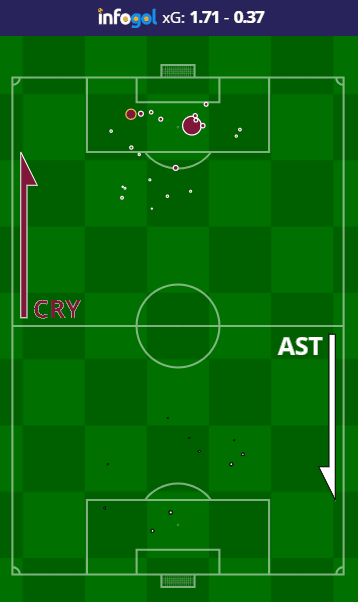 Mapa de Chutes do Crystal Palace vs Aston Villa