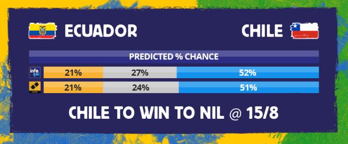 Chances pré-jogo do Equador vs Chile