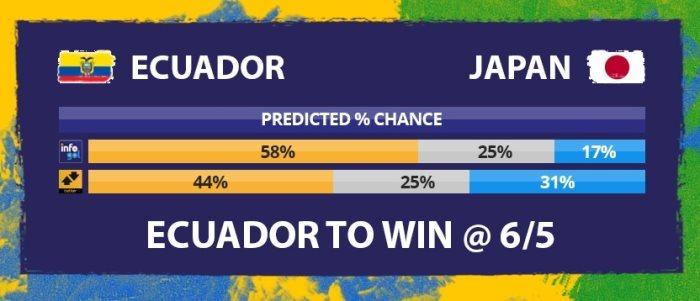 Chances pré-jogo do Equador vs Japão