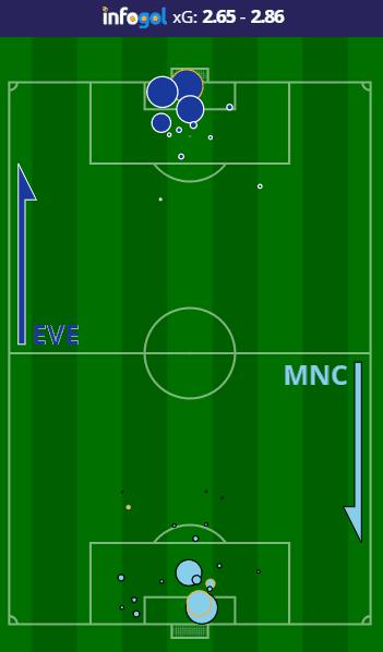 Everton vs Manchester City shot map