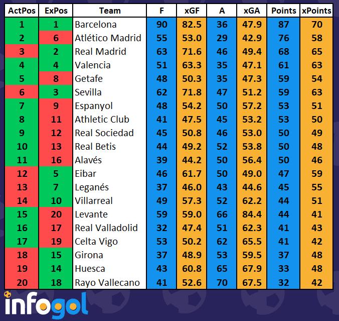 Spain League Table