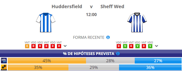 Chances Pré-Jogo do Huddersfield vs Sheffield Wednesday