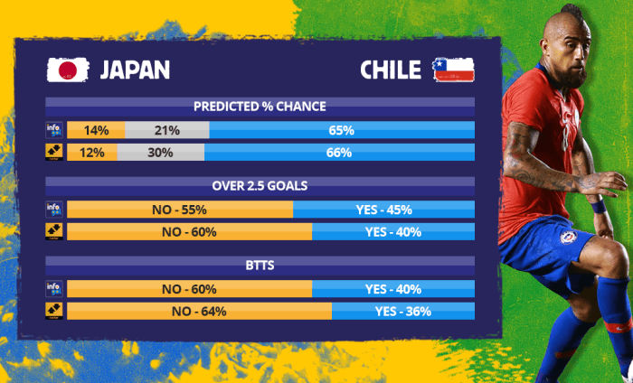 Chances pré-jogo do Japão vs Chile