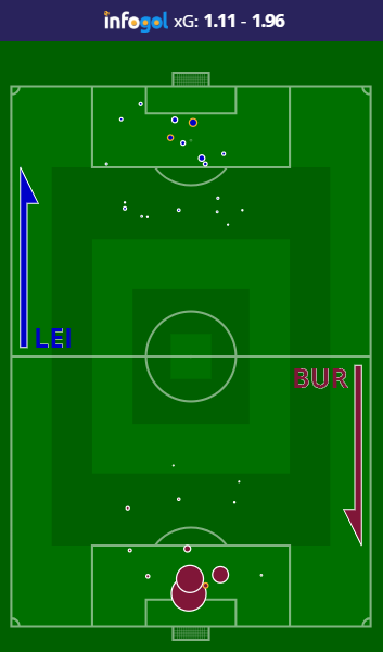 Leicester vs Burnley Shot Map