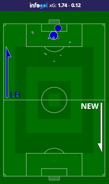 Leicester vs Newcastle shot map