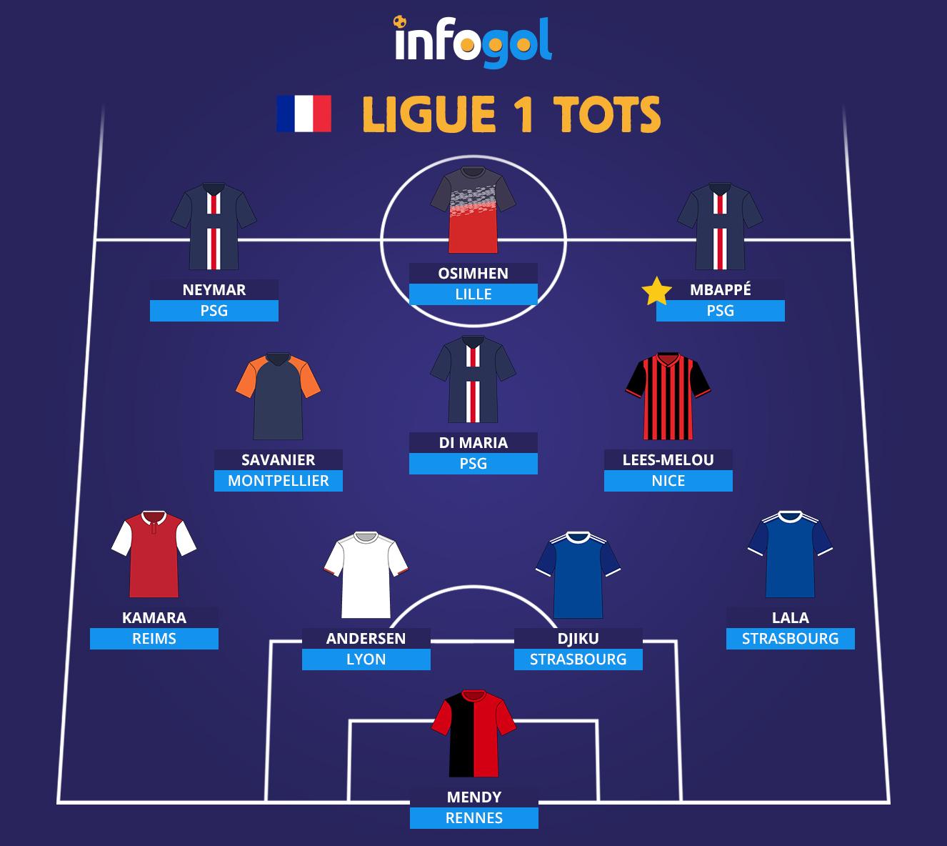 France Ligue 1 Team Of The Season 19 20 Including Kylian Mbappe And Neymar Jr Reviews Infogol