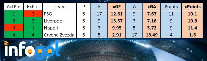 Liverpool Group Stage xG Table