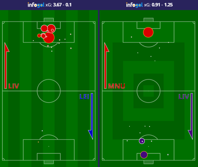 Liverpool two shot maps vs Leicester and Manchester United
