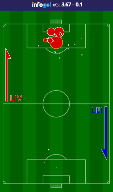 Liverpool vs Leicester Shot Map