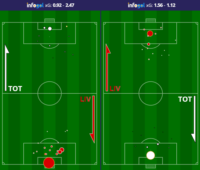 Liverpool vs Tottenham two shot maps from 2018/19 Premier League season