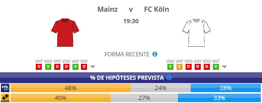 Chances pré-jogo do Mainz vs FC Köln