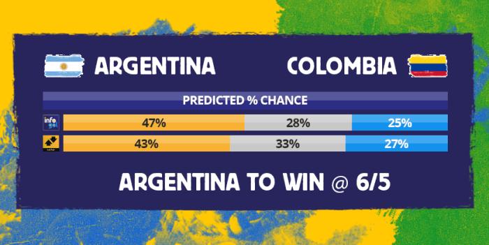 Chances pré-jogo do Argentina vs Colômbia