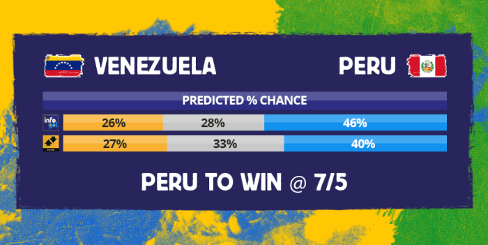 Chances pré-jogo do Venezuela vs Peru