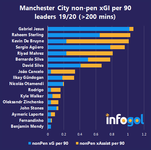 Manchester City non-penalty xGI/90 leaders 19/20