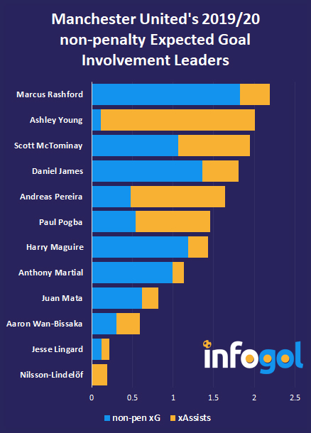 Manchester United non-penalty xGI leaders 19/20
