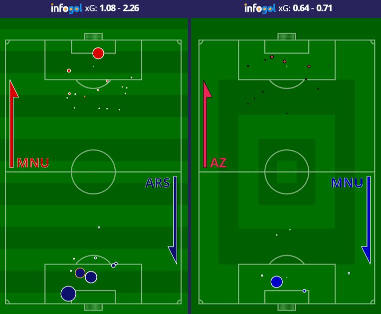 Manchester United Shot Maps vs Arsenal and AZ Alkmaar