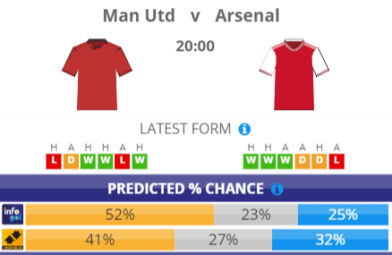 Manchester United vs Arsenal pre-match probabilities