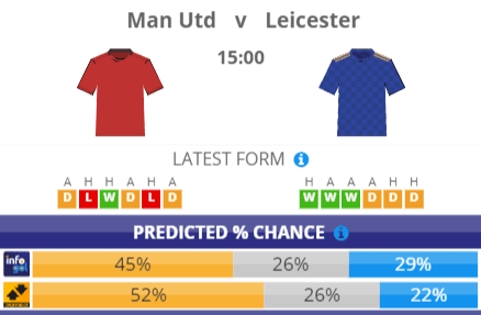 Chances Pré-jogo do Manchester United vs Leicester