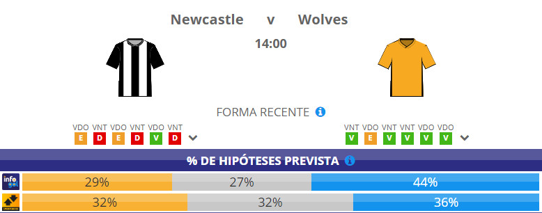 Chances pré-jogo do Newcastle vs Wolves