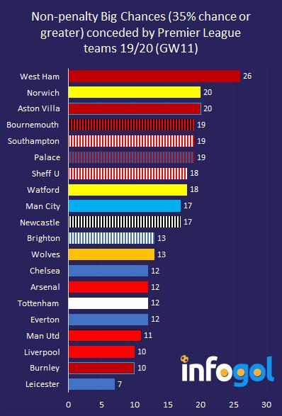 Non-penalty big chances conceded in Premier League 19/20 (GW11)