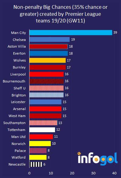 Non-penalty Big Chances created in Premier League 19/20 (GW11)