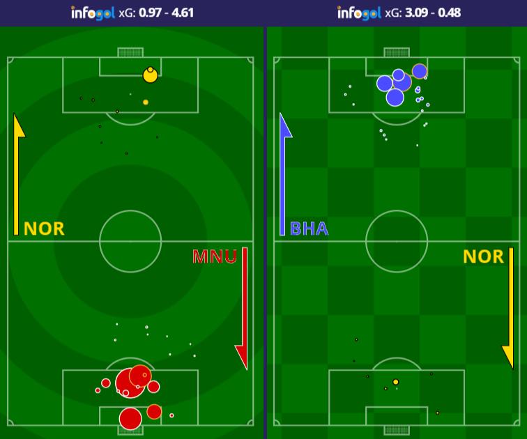 Brighton shot maps vs Manchester United and Brighton
