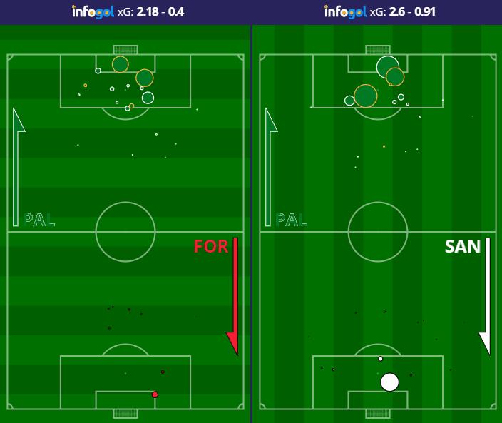 Mapas de tiro em casa do Palmeiras contra Fortaleza e Santos