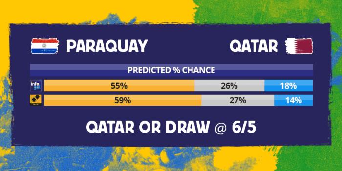 Chances pré-jogo do Paraguai vs Qatar