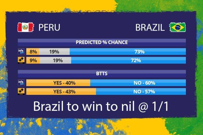Chances pré-jogo do Peru vs Brasil