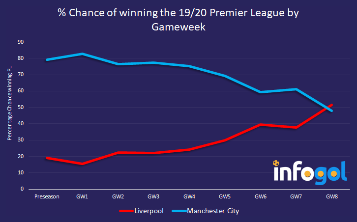 Percentage chance of winning the Premier League by gameweek