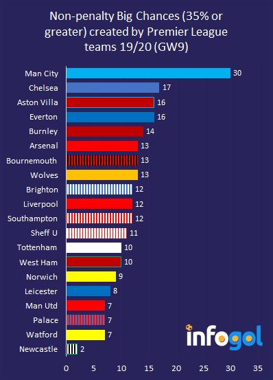 Non-penalty big chances created in Premier League (GW9)