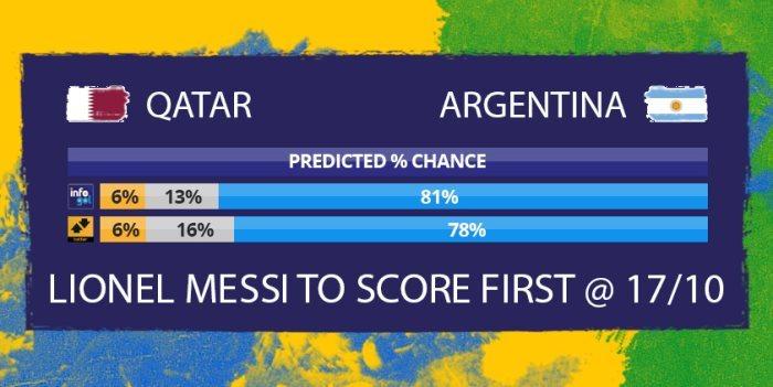 Chances pré-jogo do Catar vs Argentina