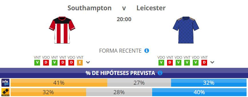 Chances pré-jogo do Southampton vs Leicester