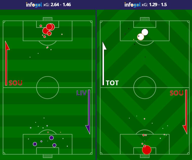 Southampton Shot Maps vs Liverpool and Tottenham