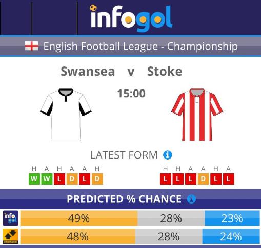 Swansea vs Stoke pre-match probabilities