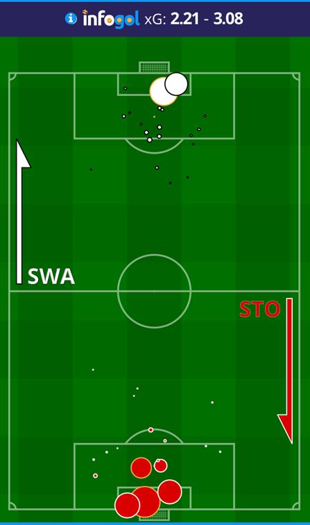 Swansea vs Stoke post-match shot map