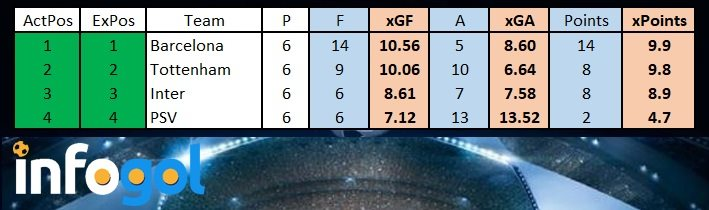Tottenham Group Stage xG Table
