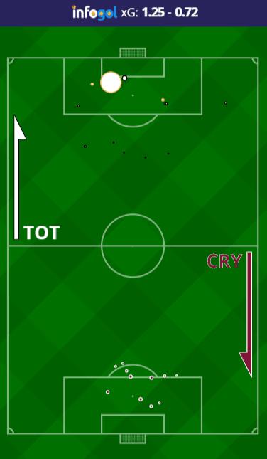 Mapa de Chutes do Tottenham vs Crystal Palace