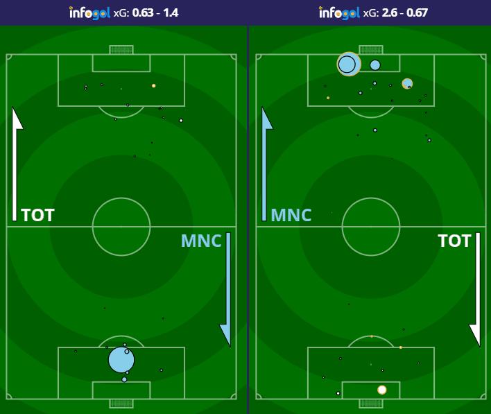 Tottenham two leg shot map vs Manchester City