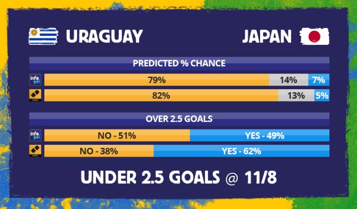 Chances pré-jogo do Uruguai vs Japão
