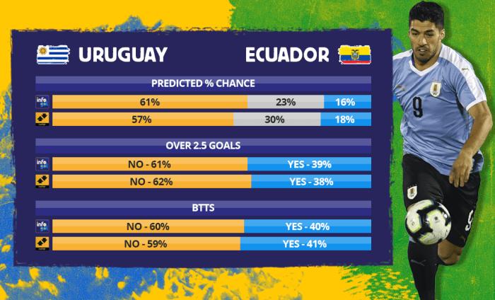 Chances pré-jogo do Uruguai vs Equador