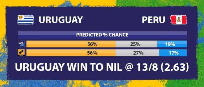 Chances pré-jogo do Uruguai vs Peru