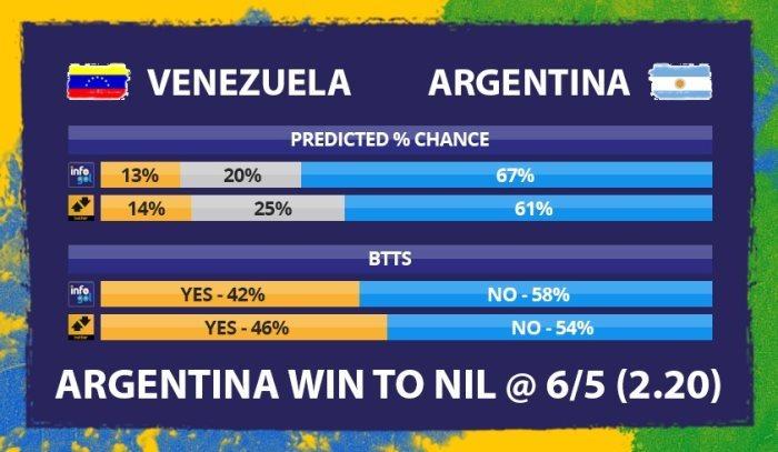 Copa América – Quarter Final – Friday June 28th – Free Betting Tips