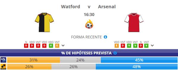 Chances Pré-Jogo do Watford vs Arsenal