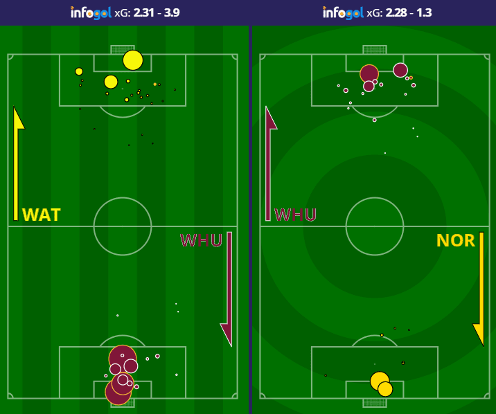 Mapa de Chutes do West Ham vs Watford e Brighton